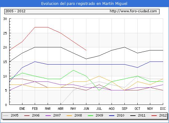Evolucion  de los datos de parados para el Municipio de MARTIN MIGUEL hasta JUNIO del 2012.