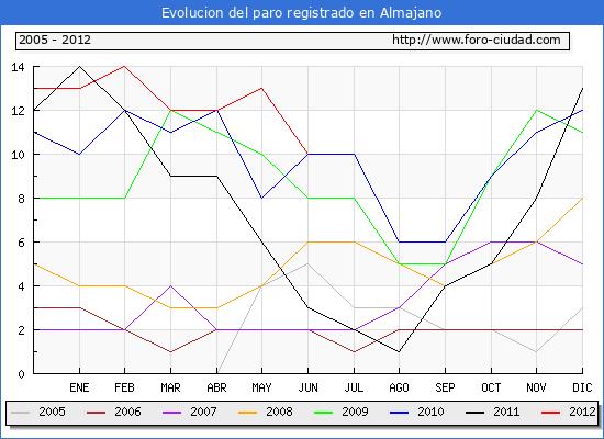 Evolucion  de los datos de parados para el Municipio de ALMAJANO hasta JUNIO del 2012.