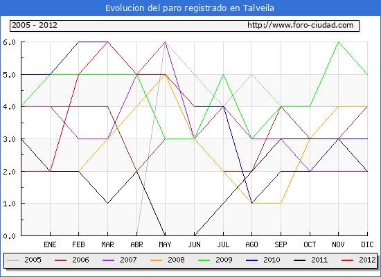 Evolucion  de los datos de parados para el Municipio de TALVEILA hasta JUNIO del 2012.