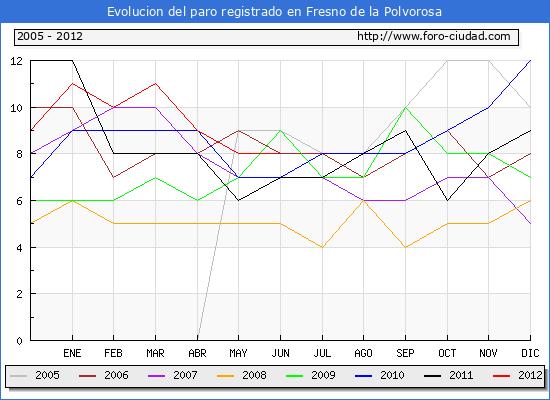 Evolucion  de los datos de parados para el Municipio de FRESNO DE LA POLVOROSA hasta JUNIO del 2012.