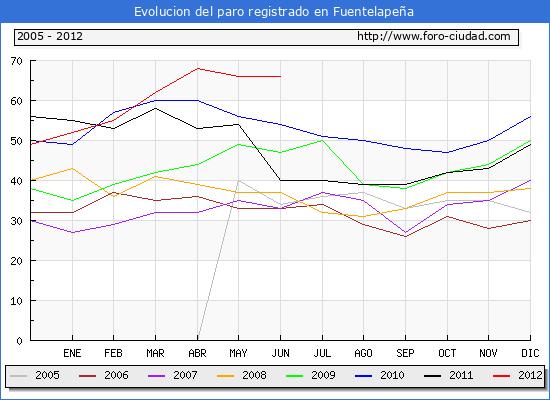 Evolucion  de los datos de parados para el Municipio de FUENTELAPE�A hasta JUNIO del 2012.