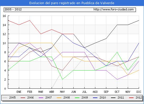 Evolucion  de los datos de parados para el Municipio de PUEBLICA DE VALVERDE hasta JUNIO del 2012.