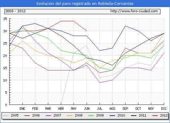 Evolucion  de los datos de parados para el Municipio de ROBLEDA-CERVANTES hasta JUNIO del 2012.