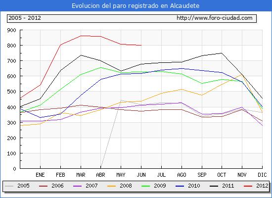 Evolucion  de los datos de parados para el Municipio de ALCAUDETE hasta JUNIO del 2012.