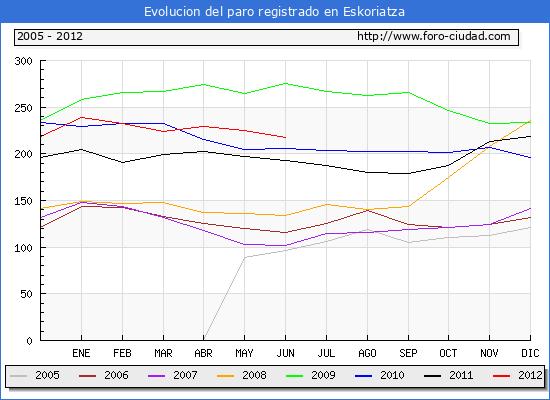 Evolucion  de los datos de parados para el Municipio de ESKORIATZA hasta JUNIO del 2012.