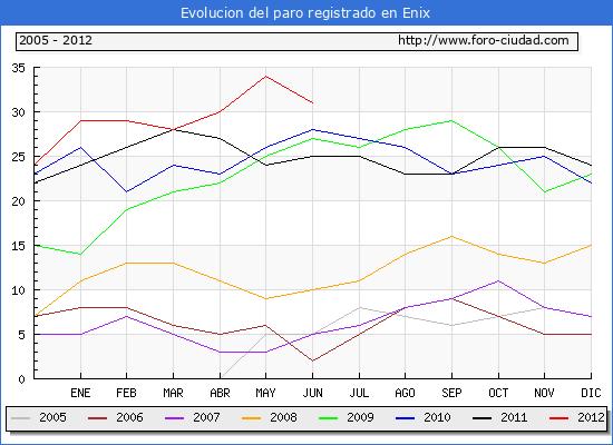 Evolucion  de los datos de parados para el Municipio de ENIX hasta JUNIO del 2012.