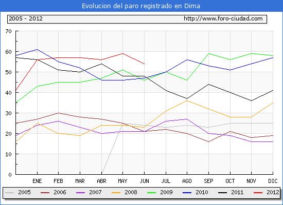 Evolucion  de los datos de parados para el Municipio de DIMA hasta JUNIO del 2012.