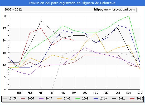 Evolucion  de los datos de parados para el Municipio de HIGUERA DE CALATRAVA hasta JUNIO del 2012.