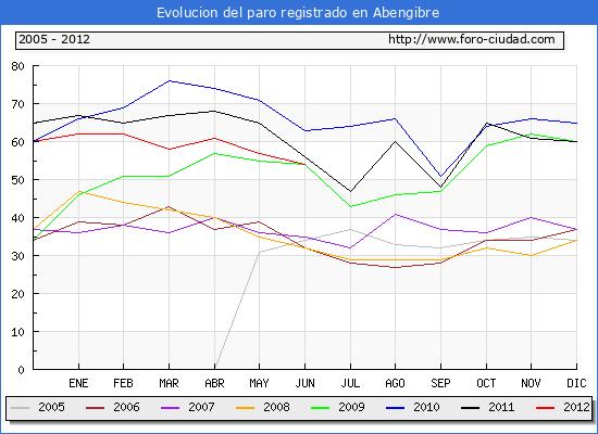 Evolucion  de los datos de parados para el Municipio de ABENGIBRE hasta JUNIO del 2012.