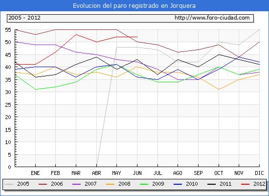 Evolucion  de los datos de parados para el Municipio de JORQUERA hasta JUNIO del 2012.