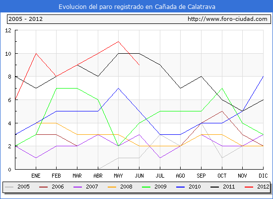 Evolucion  de los datos de parados para el Municipio de CA�ADA DE CALATRAVA hasta JUNIO del 2012.
