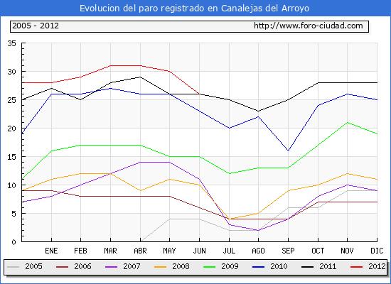 Evolucion  de los datos de parados para el Municipio de Canalejas del Arroyo hasta Junio del 2012.