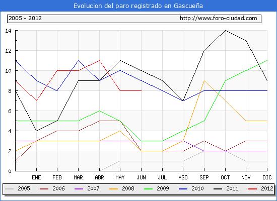 Evolucion  de los datos de parados para el Municipio de GASCUE�A hasta JUNIO del 2012.