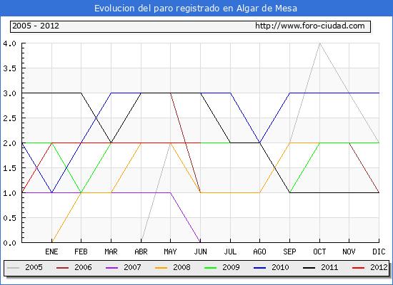 Evolucion de los datos de parados para el Municipio de Algar de Mesa hasta Junio del 2012.