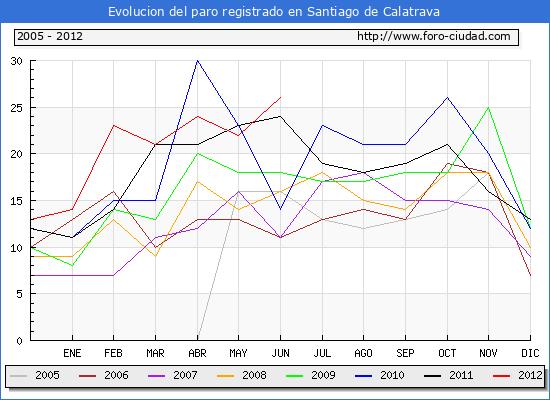 Evolucion  de los datos de parados para el Municipio de SANTIAGO DE CALATRAVA hasta JUNIO del 2012.