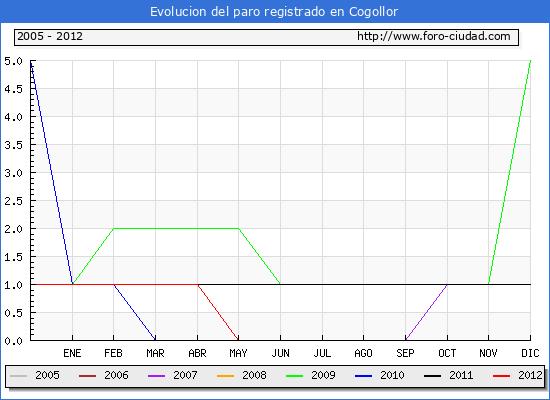 Evolucion  de los datos de parados para el Municipio de COGOLLOR hasta JUNIO del 2012.