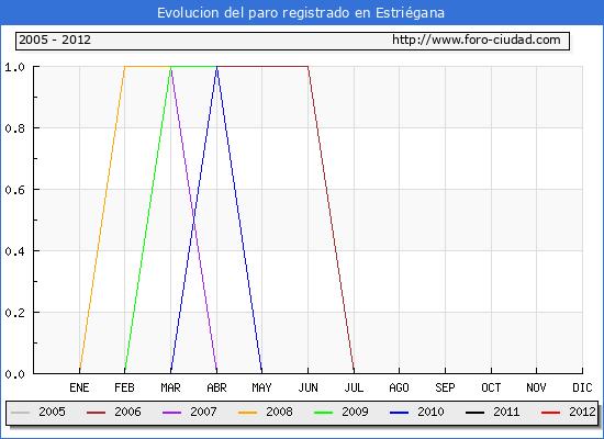 Evolucion  de los datos de parados para el Municipio de ESTRIEGANA hasta JUNIO del 2012.