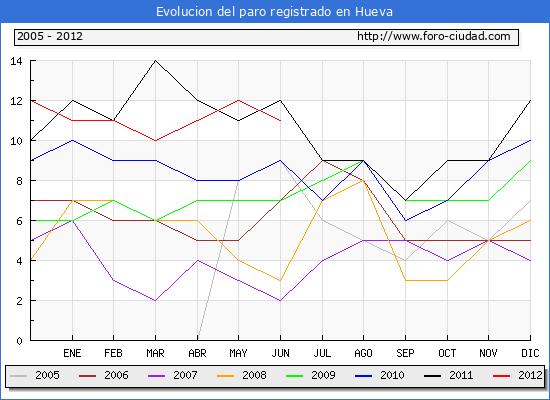 Evolucion  de los datos de parados para el Municipio de HUEVA hasta JUNIO del 2012.