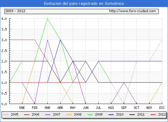 Evolucion  de los datos de parados para el Municipio de SOMOLINOS hasta JUNIO del 2012.
