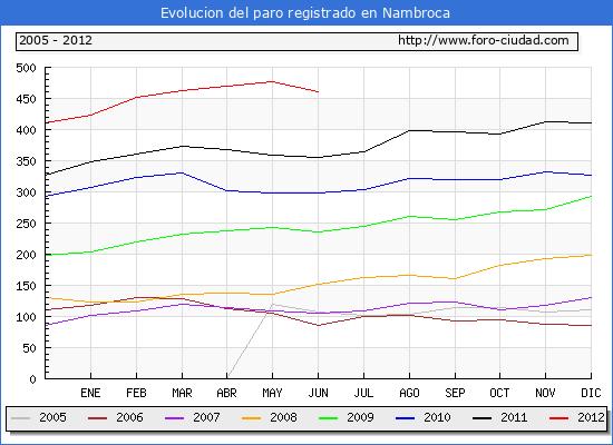 Evolucion  de los datos de parados para el Municipio de NAMBROCA hasta JUNIO del 2012.
