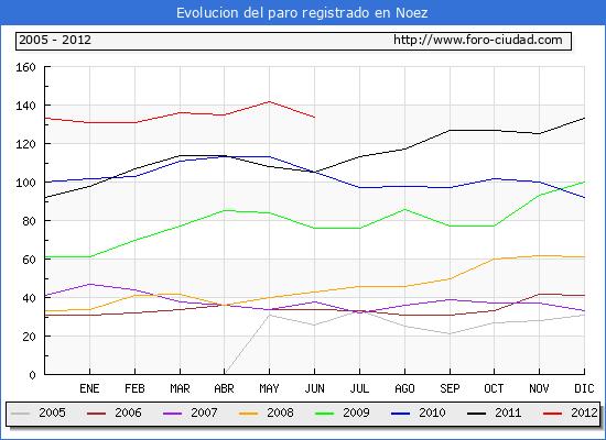 Evolucion  de los datos de parados para el Municipio de NOEZ hasta JUNIO del 2012.
