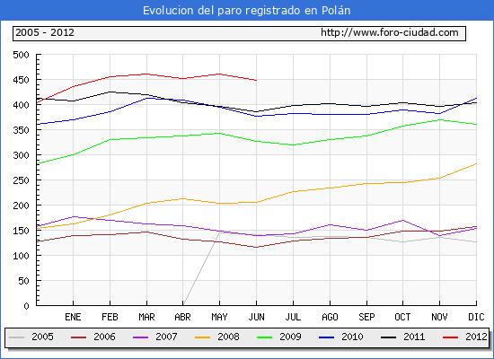 Evolucion  de los datos de parados para el Municipio de POLAN hasta JUNIO del 2012.