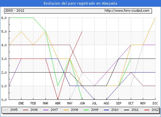 Evolucion  de los datos de parados para el Municipio de Abejuela hasta Junio del 2012.
