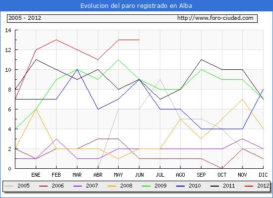 Evolucion  de los datos de parados para el Municipio de ALBA hasta JUNIO del 2012.