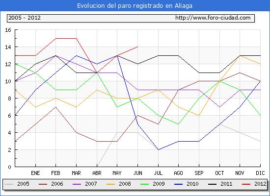 Evolucion  de los datos de parados para el Municipio de ALIAGA hasta JUNIO del 2012.