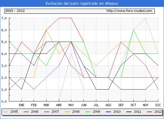 Evolucion  de los datos de parados para el Municipio de ALLEPUZ hasta JUNIO del 2012.
