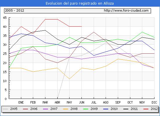 Evolucion  de los datos de parados para el Municipio de ALLOZA hasta JUNIO del 2012.