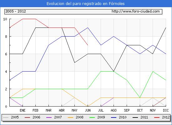 Evolucion  de los datos de parados para el Municipio de FORNOLES hasta JUNIO del 2012.
