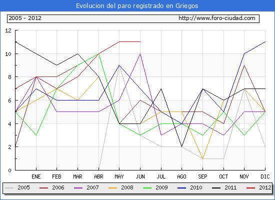 Evolucion  de los datos de parados para el Municipio de GRIEGOS hasta JUNIO del 2012.