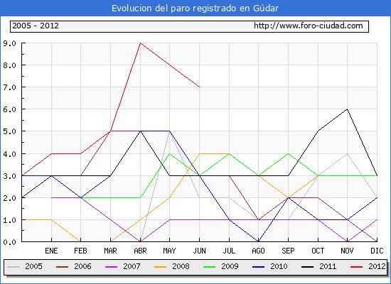 Evolucion de los datos de parados para el Municipio de Gúdar hasta Junio del 2012.