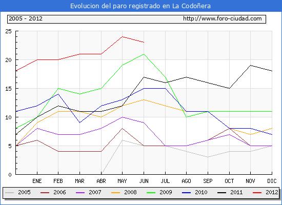 Evolucion  de los datos de parados para el Municipio de LA CODO�ERA hasta JUNIO del 2012.