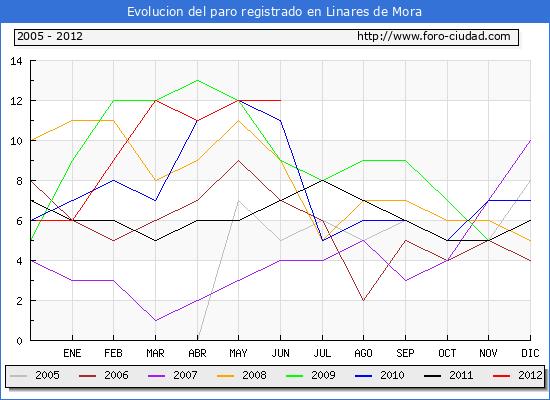 Evolucion  de los datos de parados para el Municipio de LINARES DE MORA hasta JUNIO del 2012.