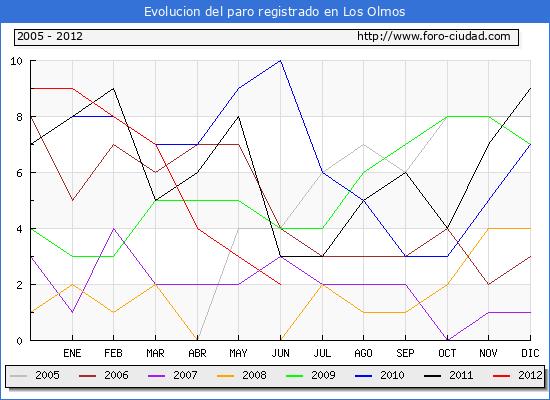 Evolucion  de los datos de parados para el Municipio de LOS OLMOS hasta JUNIO del 2012.