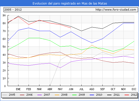Evolucion  de los datos de parados para el Municipio de MAS DE LAS MATAS hasta JUNIO del 2012.