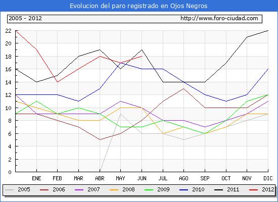 Evolucion  de los datos de parados para el Municipio de Ojos Negros hasta Junio del 2012.
