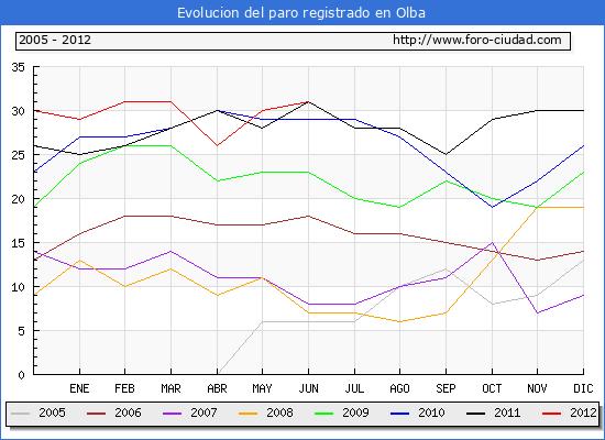 Evolucion  de los datos de parados para el Municipio de OLBA hasta JUNIO del 2012.