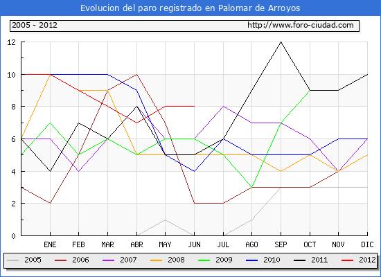 Evolucion  de los datos de parados para el Municipio de PALOMAR DE ARROYOS hasta JUNIO del 2012.