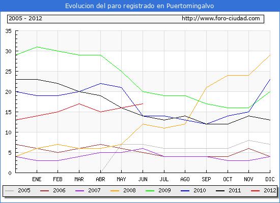 Evolucion  de los datos de parados para el Municipio de PUERTOMINGALVO hasta JUNIO del 2012.