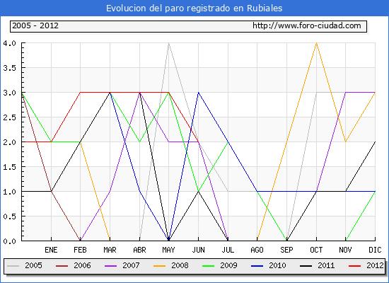 Evolucion  de los datos de parados para el Municipio de RUBIALES hasta JUNIO del 2012.