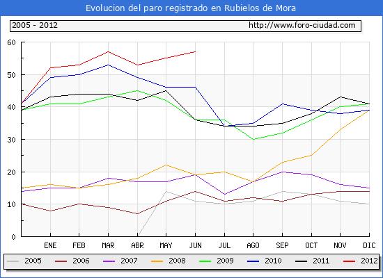 Evolucion  de los datos de parados para el Municipio de RUBIELOS DE MORA hasta JUNIO del 2012.