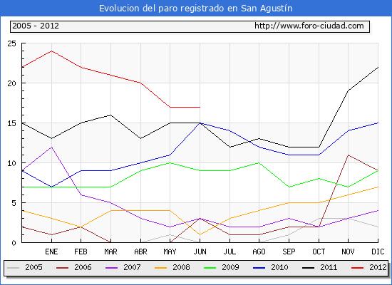 Evolucion  de los datos de parados para el Municipio de SAN AGUSTIN hasta JUNIO del 2012.