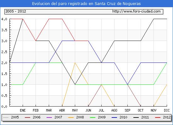Evolucion  de los datos de parados para el Municipio de SANTA CRUZ DE NOGUERAS hasta JUNIO del 2012.
