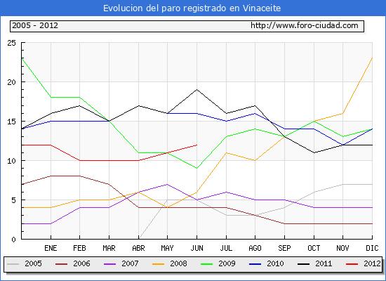 Evolucion  de los datos de parados para el Municipio de VINACEITE hasta JUNIO del 2012.