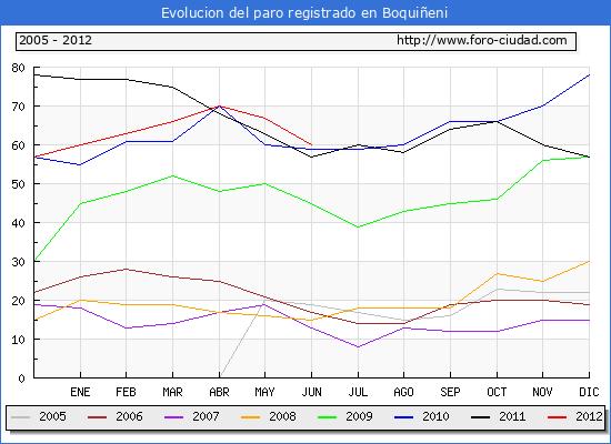 Evolucion  de los datos de parados para el Municipio de BOQUI�ENI hasta JUNIO del 2012.