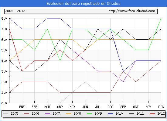 Evolucion  de los datos de parados para el Municipio de CHODES hasta JUNIO del 2012.