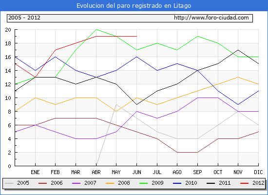 Evolucion  de los datos de parados para el Municipio de LITAGO hasta JUNIO del 2012.